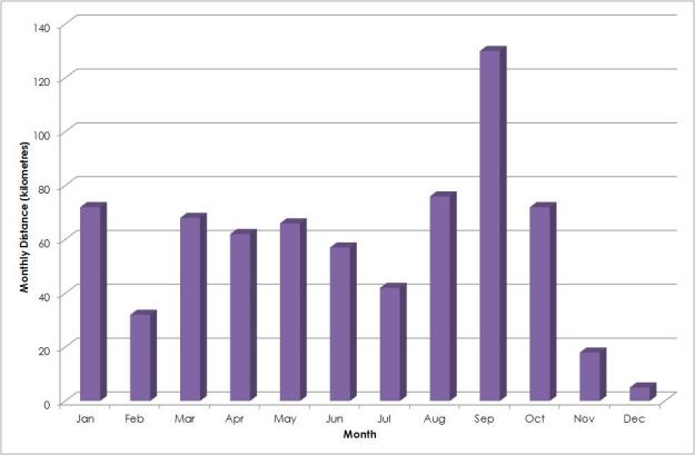 monthly-distance