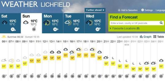 Lichfield weather
