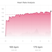 Heart rate analysis