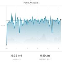 Pace analysis