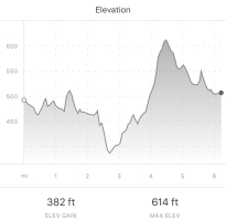 Run elevation