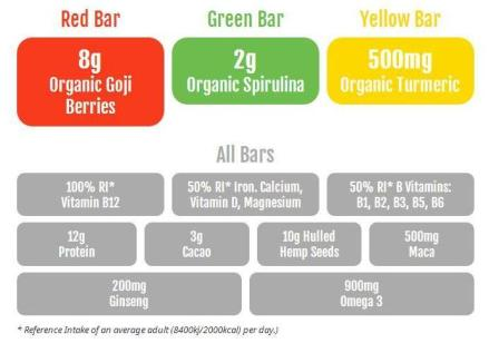 Human Food information